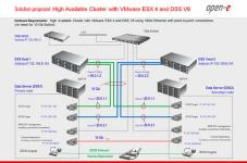 Solution: HA Cluster with VMware ESX 4 and DSS V6
