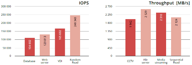 IOPS & Throughput