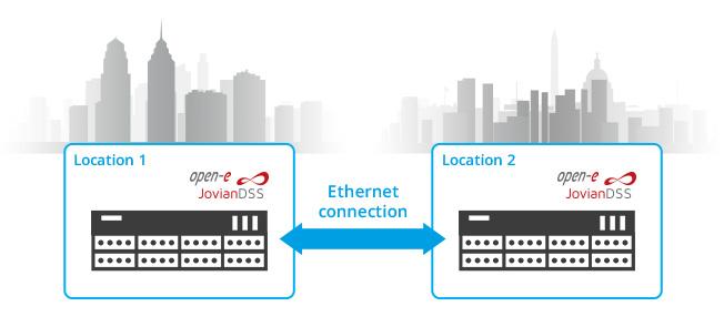 HA Cluster over Ethernet