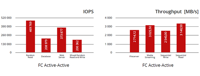 IOPS and Throughput chart