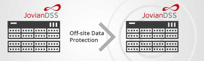 Off-site Data Protection