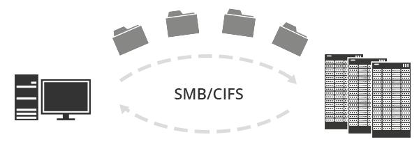 SMB/CIFS
