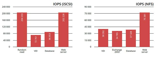 Starline NASdeluxe Z-Series IOPS & Throughput graph