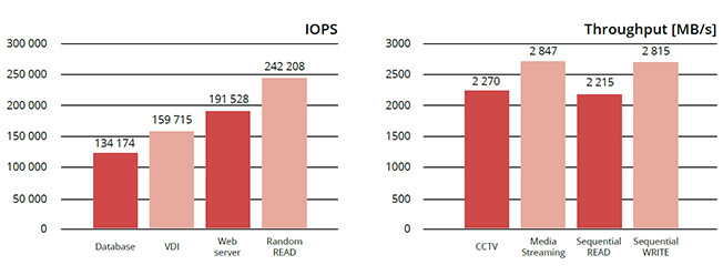 IOPS & Throughput graph