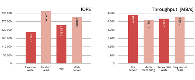 IOPS and Throughput