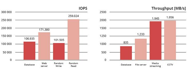 IOPS und Throughput