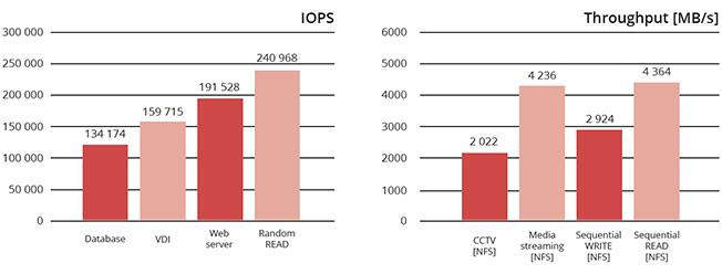 IOPS & Throughput graph