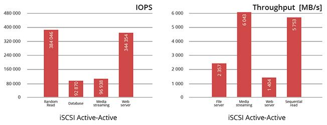 IOPS & Throughput