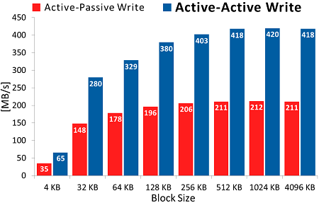 Write performance in iSCSI Active-Active failover configuration