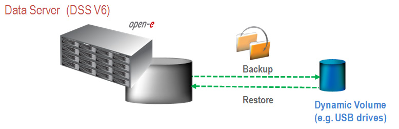 solutions and examples for backup and restore