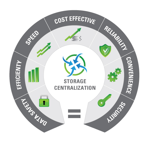 Benefits of storage centralization, centralized management and consolidation