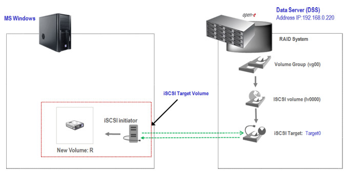 Connect to a DSS V6 iSCSI Target volume from a MS Windows - Hardware configuration - pic 1