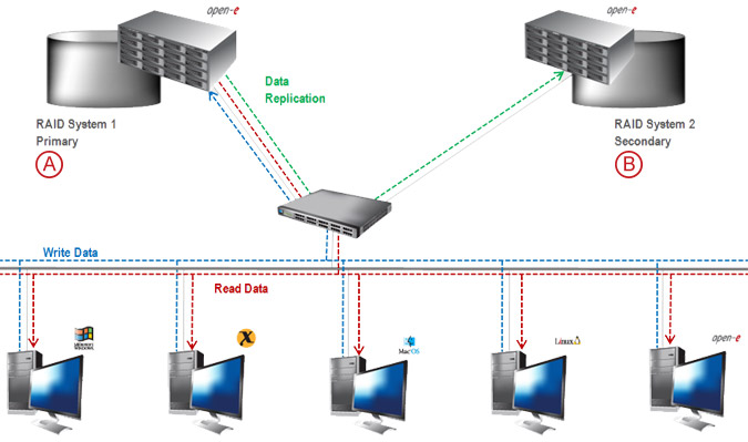 Asynchronous Data Replication over a LAN - pic 04