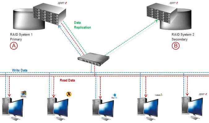 Asynchronous Data Replication over a LAN - pic 04