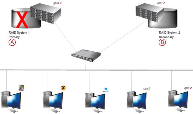 Asynchronous Data Replication over a LAN - pic 05