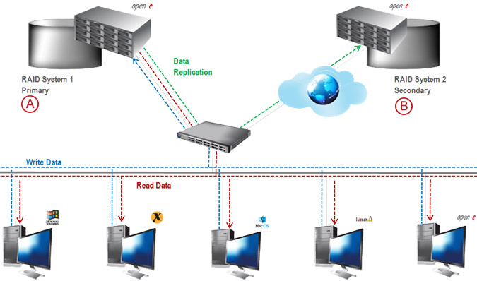 Asynchronous Data Replication over a WAN - pic 07