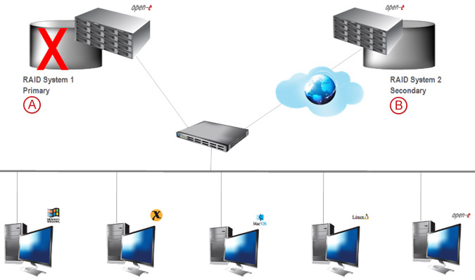 Asynchronous Data Replication over a WAN - pic 08