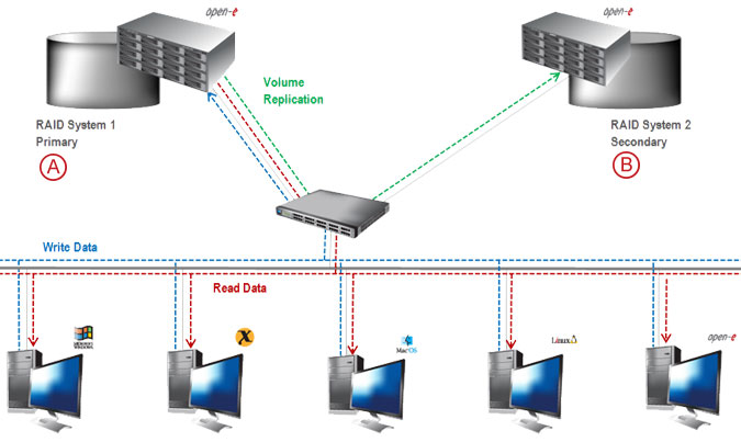 Synchronous Volume Replication over a LAN - pic 10
