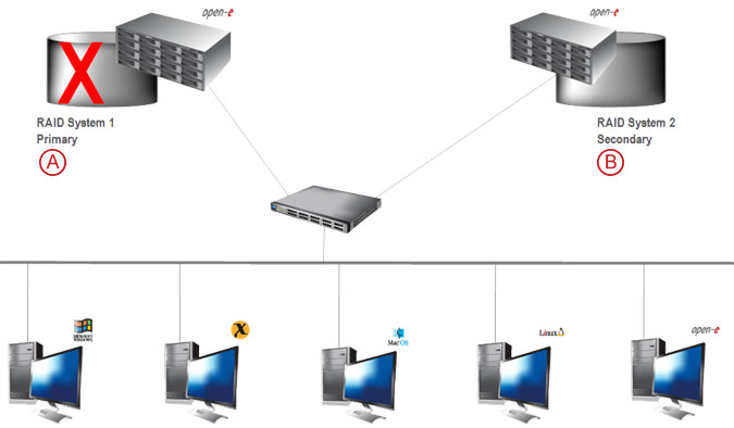 Synchronous Volume Replication over a LAN - pic 11