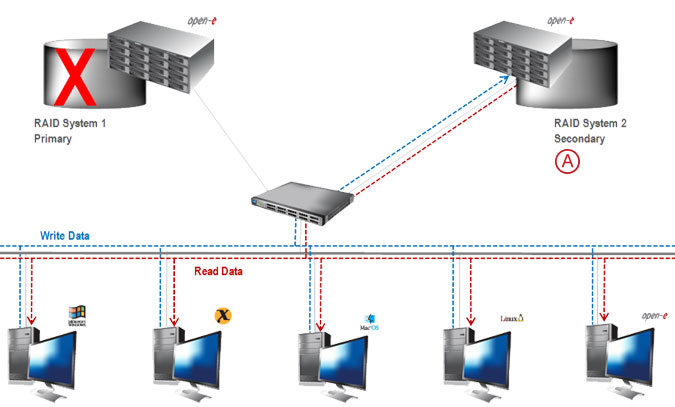 Synchronous Volume Replication over a LAN - pic 12