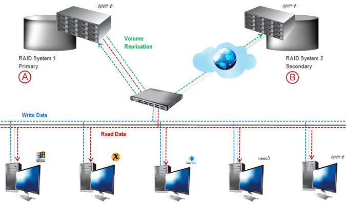 Synchronous Volume Replication over a WAN - pic 13