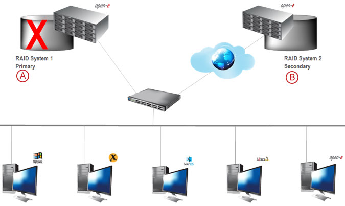 Synchronous Volume Replication over a WAN - pic 14