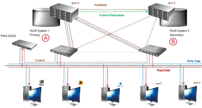 Synchronous Volume Replication with Failover over a LAN - pic 16