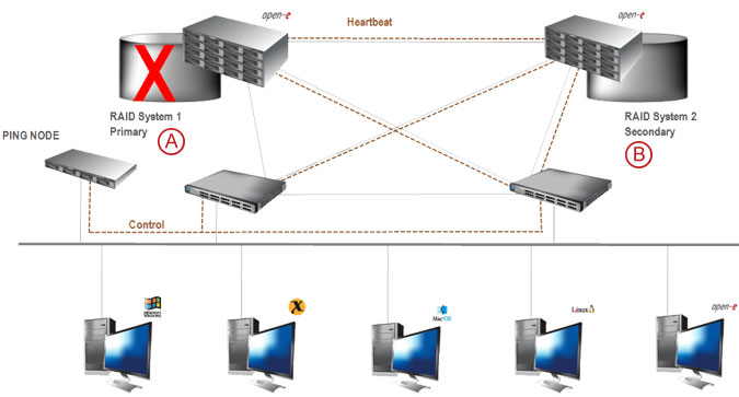 Synchronous Volume Replication with Failover over a LAN - pic 17