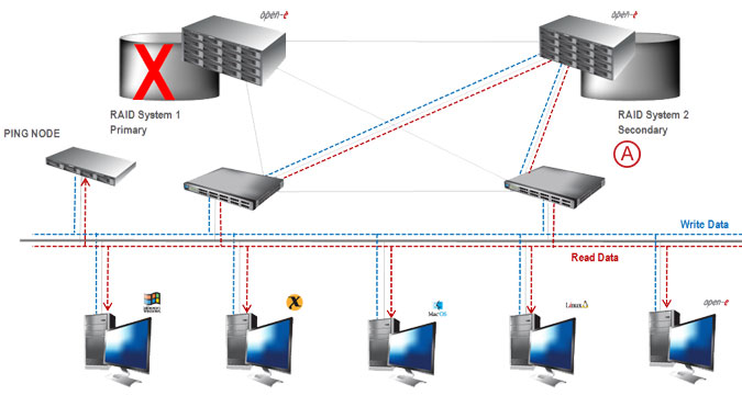 Synchronous Volume Replication with Failover over a LAN - pic 18