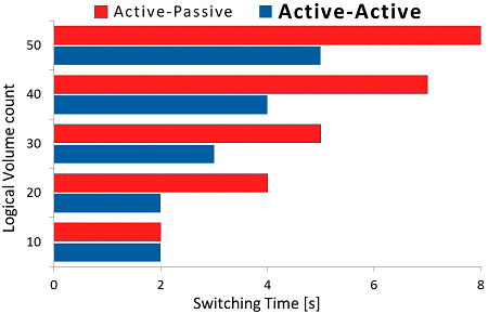 Failover switching time in iSCSI Active-Active failover configuration