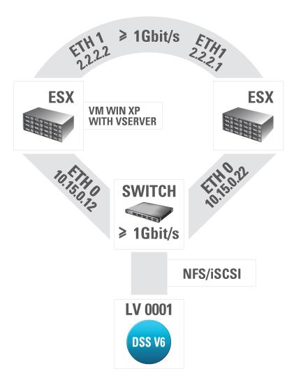 Mware, VMotion and DSS V6