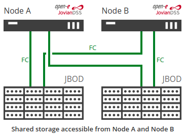 High Availability Cluster with dual storage fibre channel