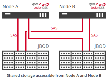 High Availability Cluster with dual storage serial attached scsi