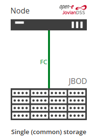 single common storage, jbod with fibre channel