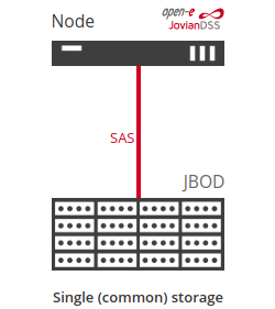single common storage with jbod