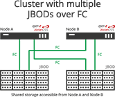 Cluster with multiple JBODs over FC