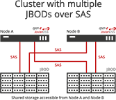 Cluster with multiple JBODs over SAS