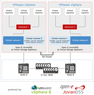 Two-node Hyper-converged Solution