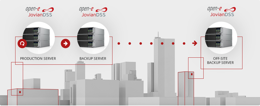 Open-E JovianDSS Backup & Disaster Recovery