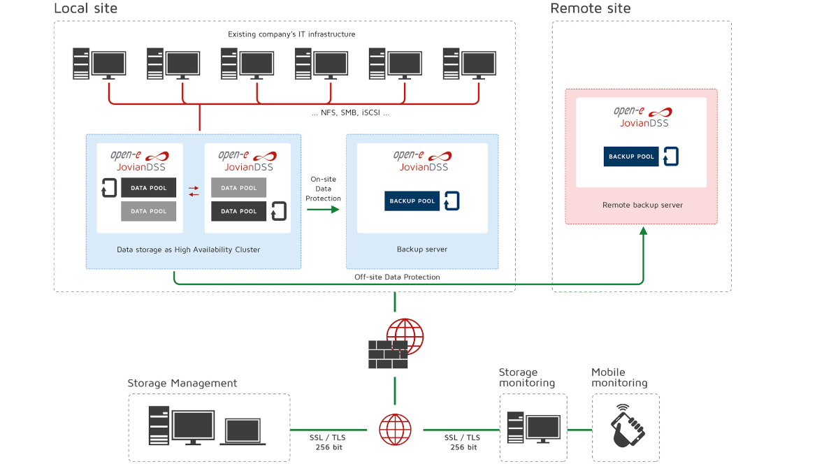 Infographic of On-site & Off-site Data Protection with High Availability