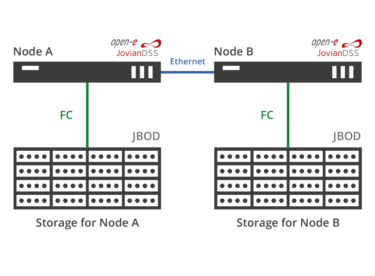 Advanced High Availability Metro Cluster with FC connected storage