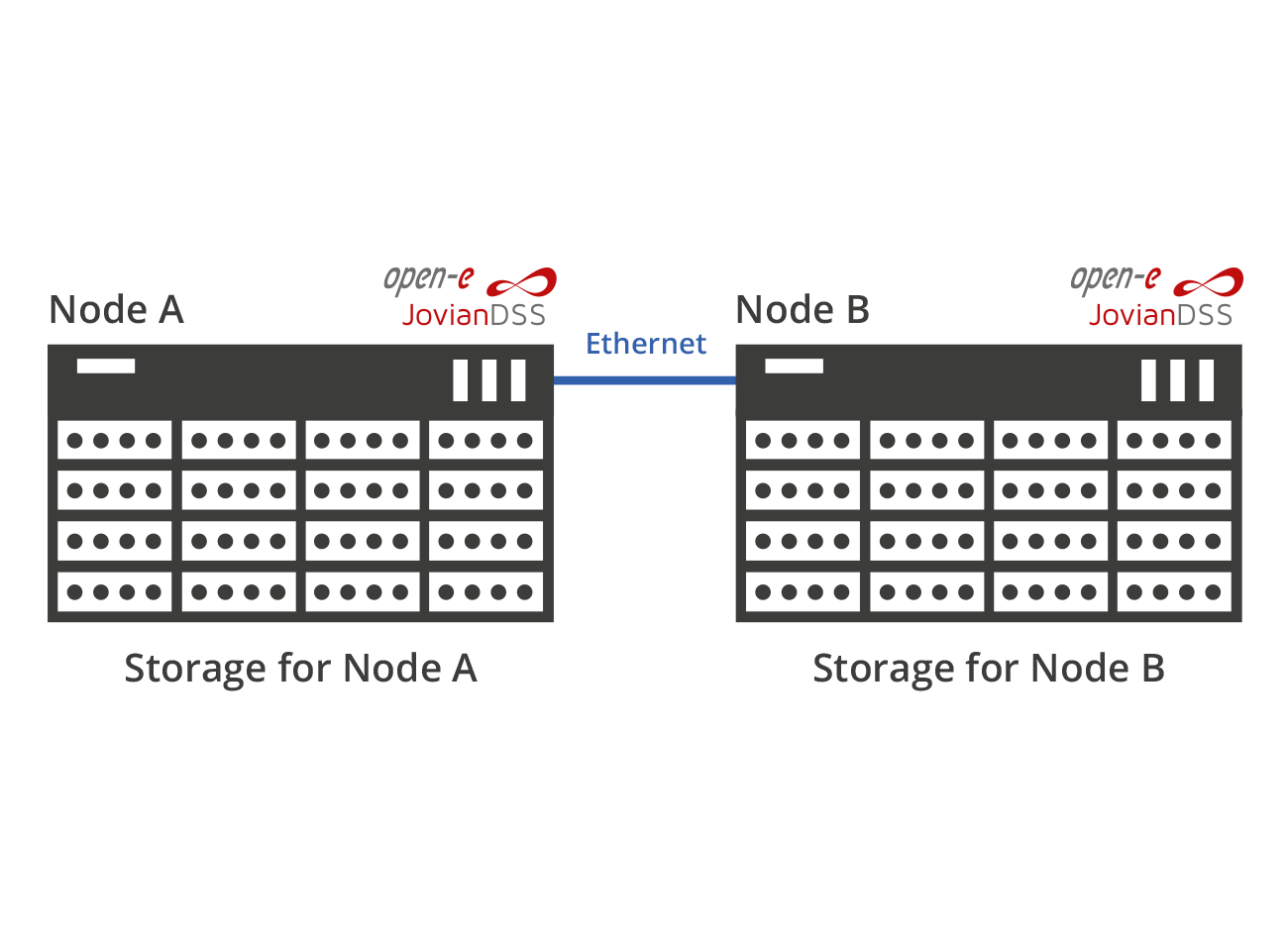 Advanced High Availability Metro Cluster with internal storage