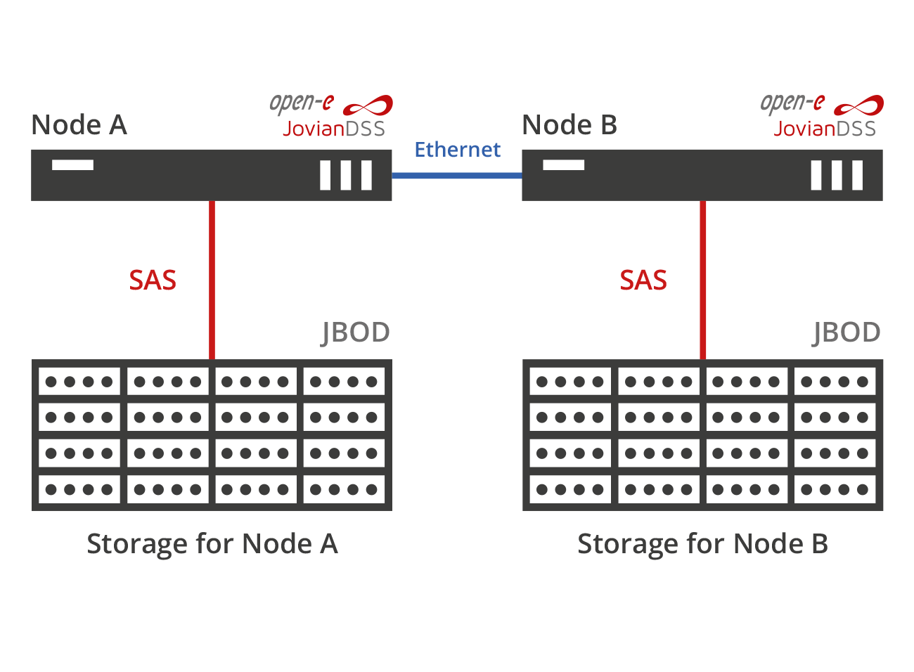 Advanced High Availability Metro Cluster with SAS connected storage