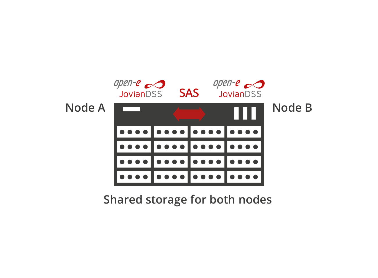 Standard High Availability common storage