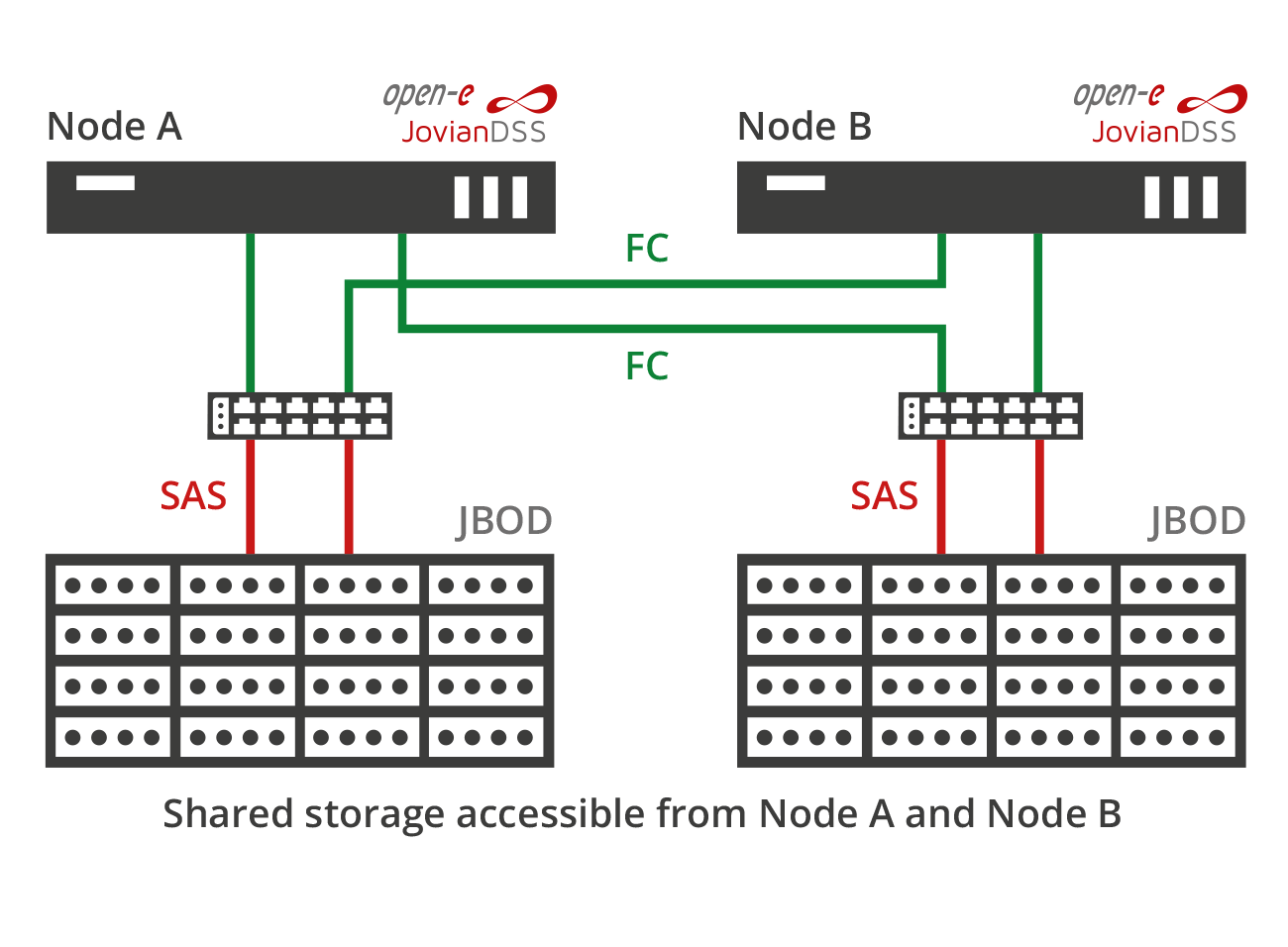 Standard High Availability dual internal storage connected using ATTO switches