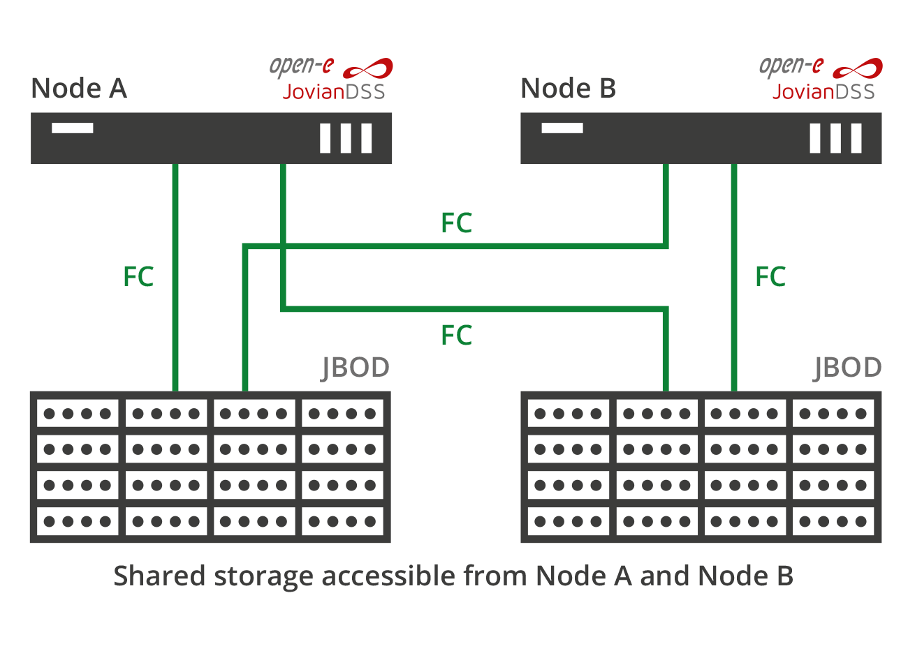 Standard High Availability FC connected dual internal storage
