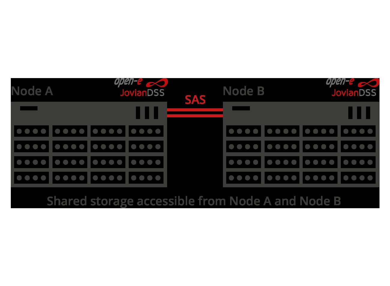 Standard High Availability dual internal storage