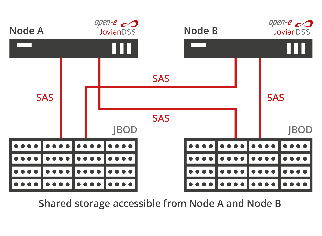Standard High Availability SAS connected dual internal storage