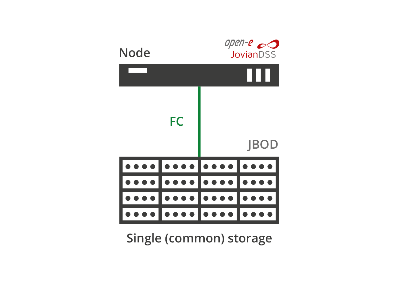 Single FC connected storage